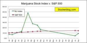 marijuana stock index