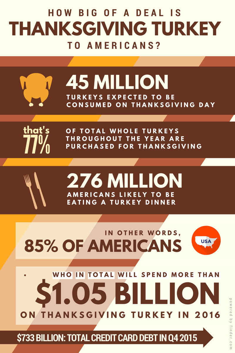 How to Invest in Thanksgiving
