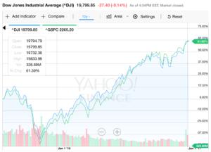 Dow vs. SandP